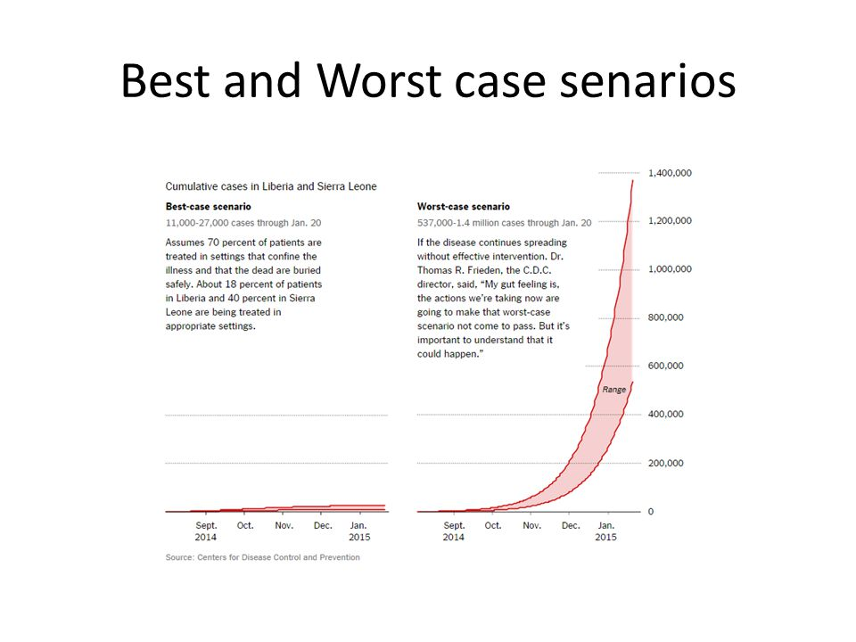 Best and Worst case senarios