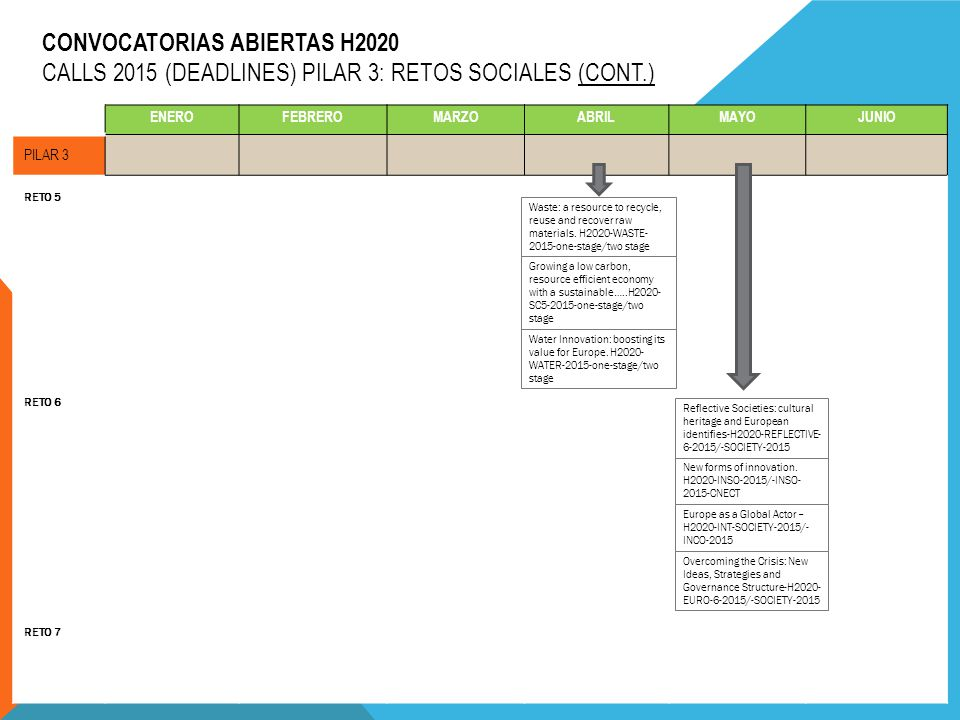 CONVOCATORIAS ABIERTAS H2020 CALLS 2015 (DEADLINES) PILAR 3: RETOS SOCIALES (CONT.) ENEROFEBREROMARZOABRILMAYOJUNIO PILAR 3 RETO 5 RETO 6 RETO 7 Waste: a resource to recycle, reuse and recover raw materials.