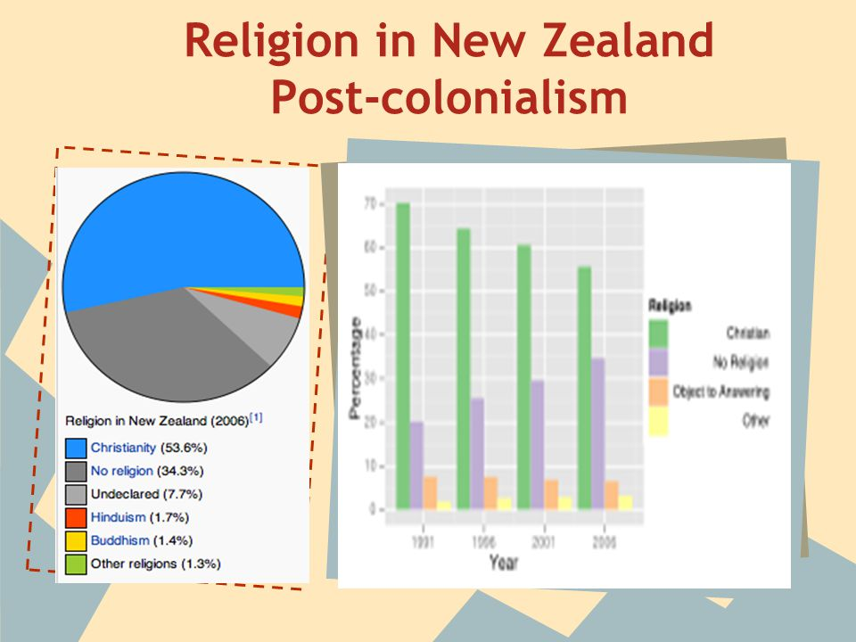 Religion in New Zealand Post-colonialism