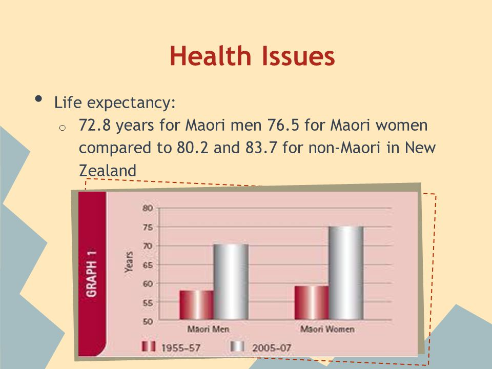Health Issues Life expectancy: o 72.8 years for Maori men 76.5 for Maori women compared to 80.2 and 83.7 for non-Maori in New Zealand