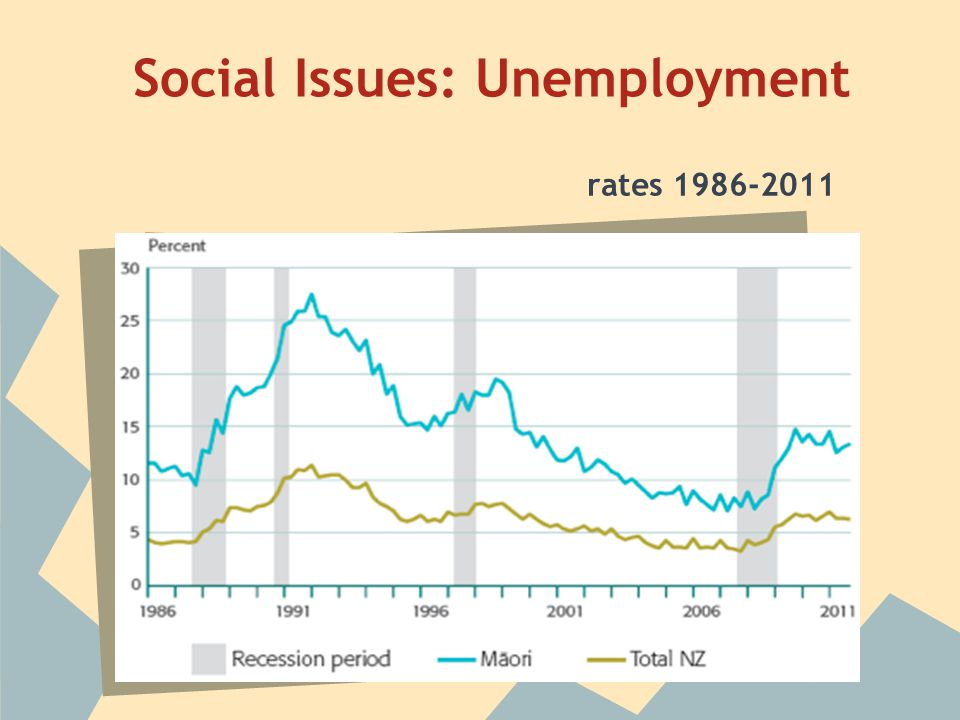 Social Issues: Unemployment rates 1986-2011