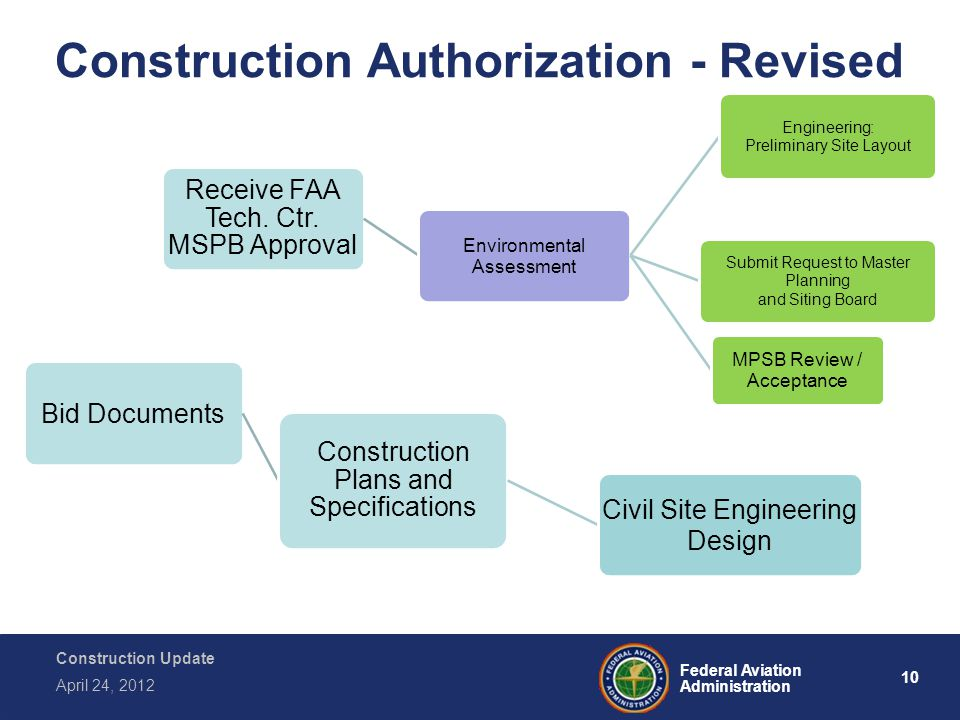 10 Federal Aviation Administration Construction Update April 24, 2012 Construction Authorization - Revised Receive FAA Tech. Ctr. MSPB Approval Enviro