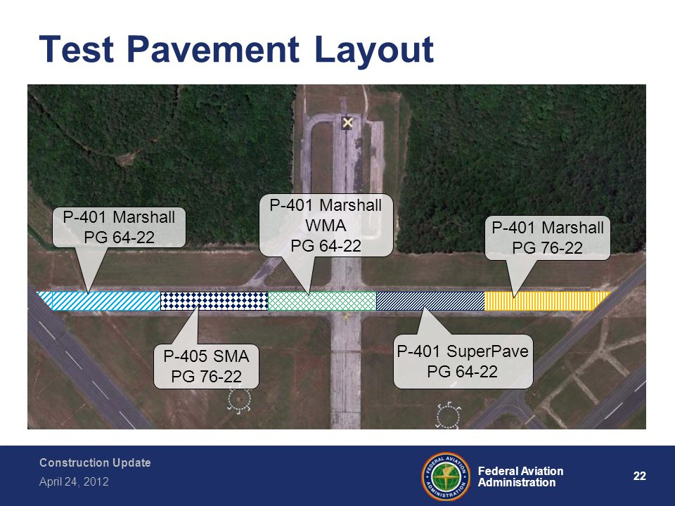 22 Federal Aviation Administration Construction Update April 24, 2012 Test Pavement Layout P-401 Marshall PG 64-22 P-405 SMA PG 76-22 P-401 Marshall WMA PG 64-22 P-401 SuperPave PG 64-22 P-401 Marshall PG 76-22