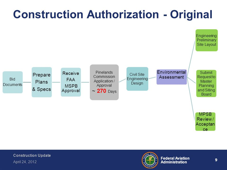 9 Federal Aviation Administration Construction Update April 24, 2012 Construction Authorization - Original Bid Documents Prepare Plans & Specs Receive FAA MSPB Approval Pinelands Commission Application / Approval ~ 270 Days Civil Site Engineering Design Environmental Assessment Engineering: Preliminary Site Layout Submit Request to Master Planning and Siting Board MPSB Review / Acceptan ce