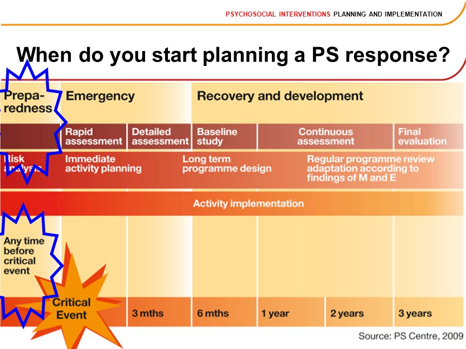 PSYCHOSOCIAL INTERVENTIONS PLANNING AND IMPLEMENTATION When do you start planning a PS response