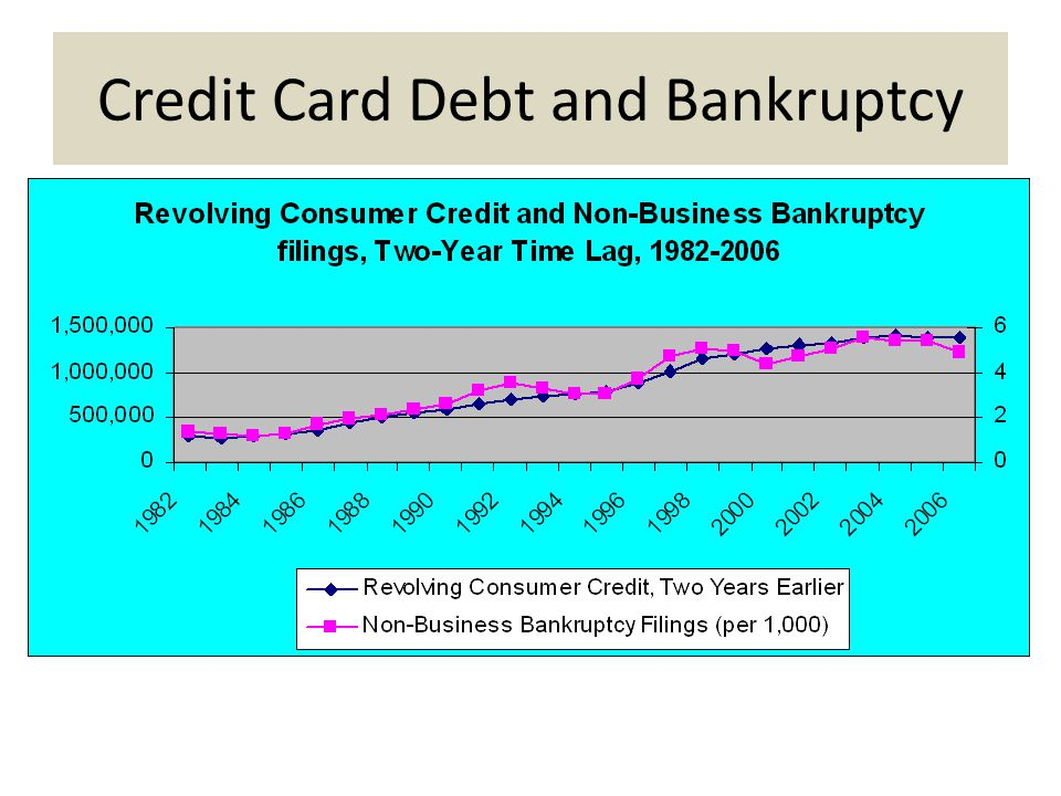 Credit Card Debt and Bankruptcy