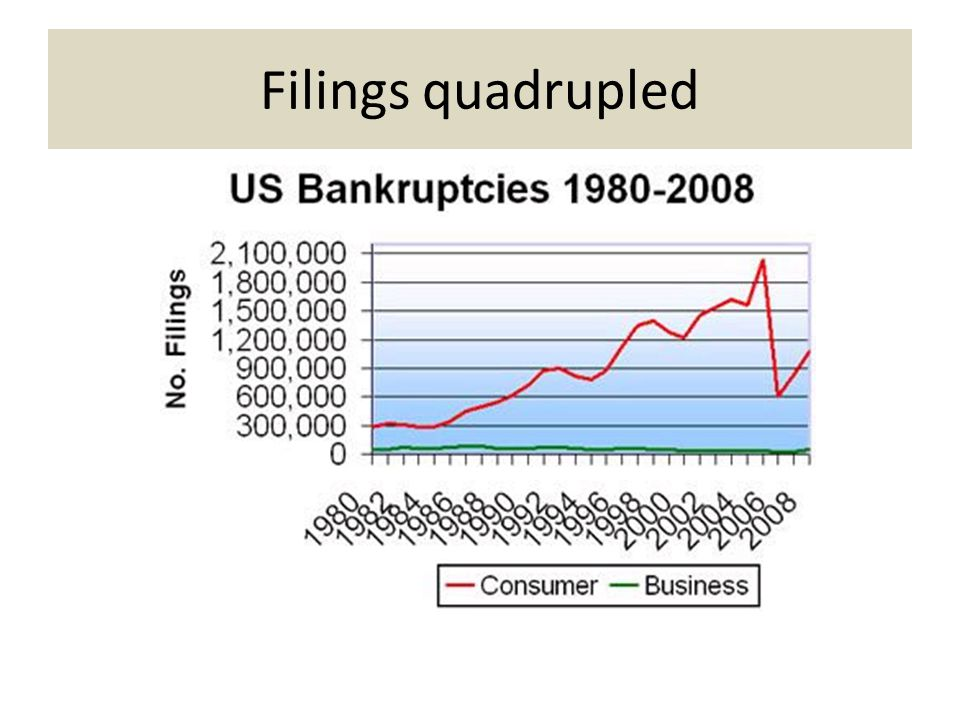 Exercise of Bankruptcy Power For 1 st century as country, only rarely had a federal bankruptcy law in effect Rest of the time was left to individual states Two big problems with state regulation – Could not discharge prior debts – Could not discharge debts of citizens of another state