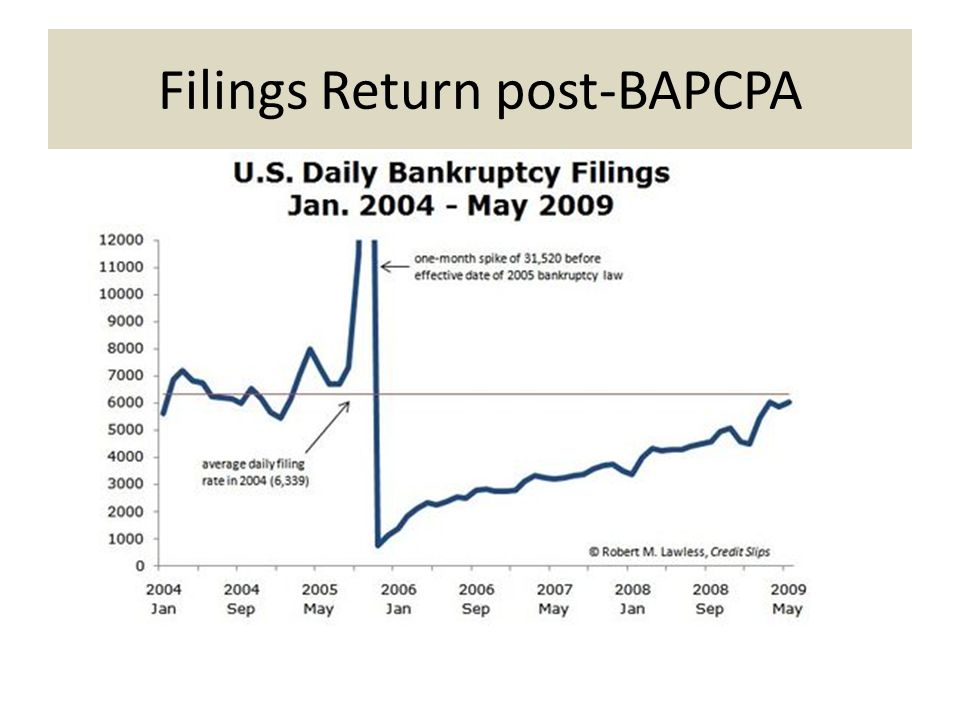 Filings Return post-BAPCPA