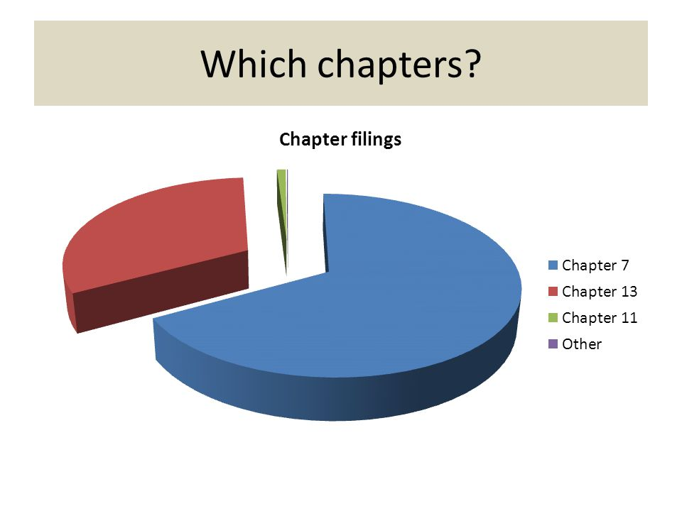 Which chapters?