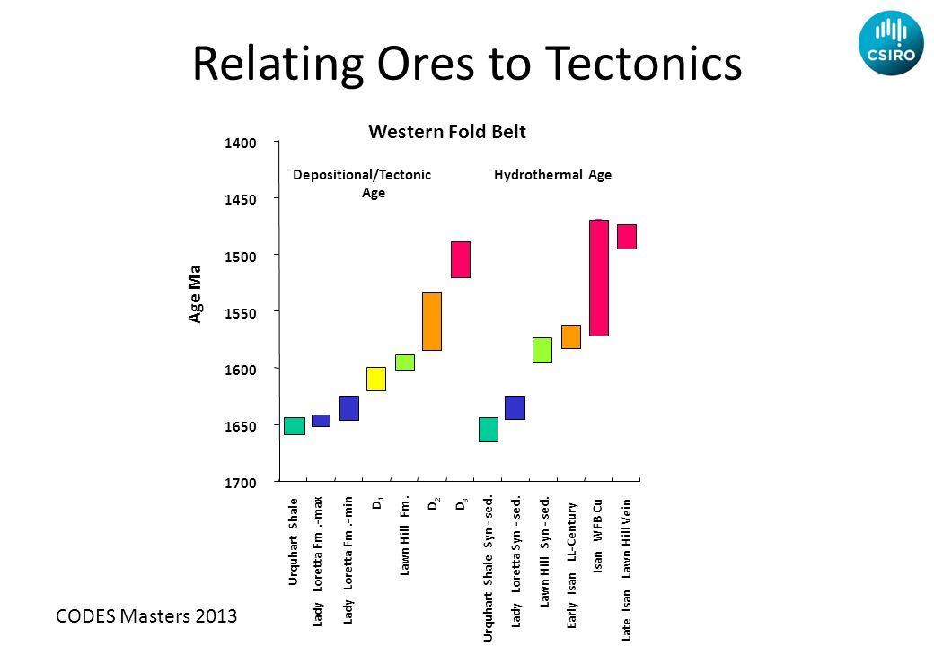 Relating Ores to Tectonics 1400 1450 1500 1550 1600 1650 1700 Urquhart Shale Lady Loretta Fm.-max Lady Loretta Fm.- min D 1 Lawn Hill Fm.