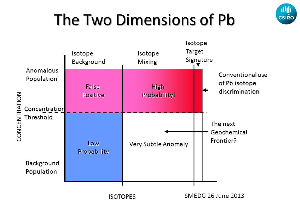 The Two Dimensions of Pb ISOTOPES Conventional use of Pb isotope discrimination High Probability! Probability!FalsePositive LowProbability Concentrati
