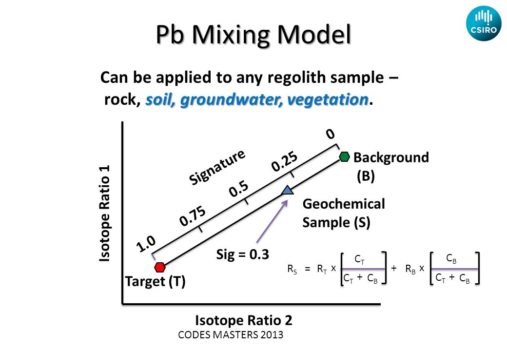 Pb Mixing Model Target (T) Isotope Ratio 1 Isotope Ratio 2 Background (B) Geochemical Sample (S) Signature 0.75 0.25 0.5 1.0 0 Sig = 0.3 + CBCB RSRS RTRT x RBRB x CTCT CBCB + CTCT CBCB + CTCT = CODES MASTERS 2013 Can be applied to any regolith sample – soil, groundwater, vegetation rock, soil, groundwater, vegetation.