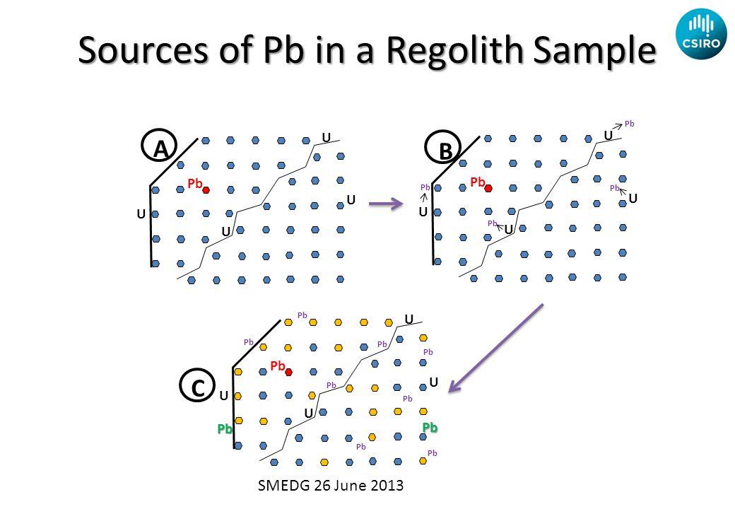 Sources of Pb in a Regolith Sample U U U U Pb U U U U A B U U U U Pb Pb C SMEDG 26 June 2013