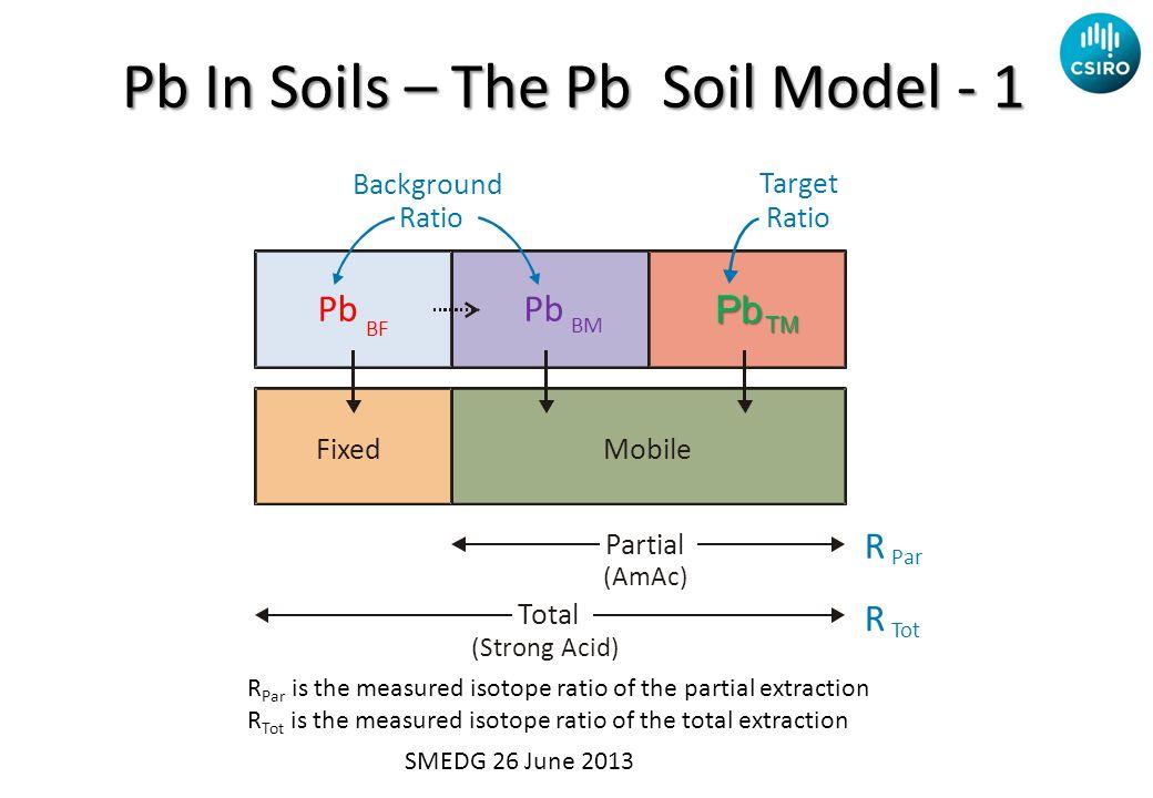 Pb In Soils – The Pb Soil Model - 1 Fixed Mobile Total (Strong Acid) Partial (AmAc) Background Ratio Target Ratio Pb BF Pb BM Pb TM R Par R Tot R Par