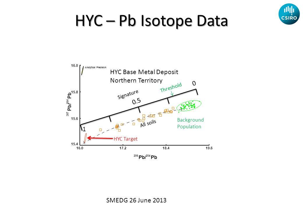 206204 Pb/Pb 207 204 Pb/ Pb 16.017.218.419.6 15.4 15.6 15.8 16.0 Analytical Precision HYC Target Signature 1 0.5 0 Background Population HYC Base Metal Deposit Northern Territory All soils Threshold HYC – Pb Isotope Data SMEDG 26 June 2013