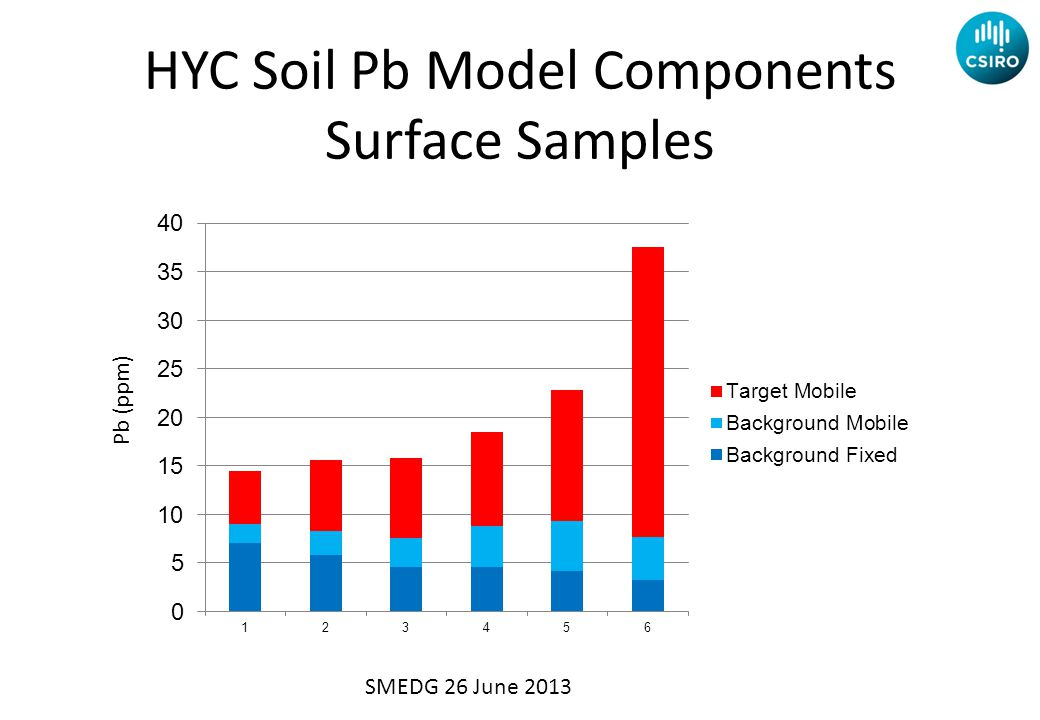 Pb (ppm) HYC Contamination Line Surface Samples HYC Soil Pb Model Components Surface Samples SMEDG 26 June 2013