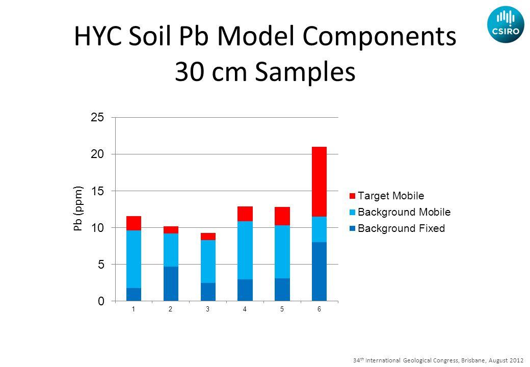 34 th International Geological Congress, Brisbane, August 2012 Pb (ppm) HYC Contamination Line 30 cm Samples HYC Soil Pb Model Components 30 cm Samples