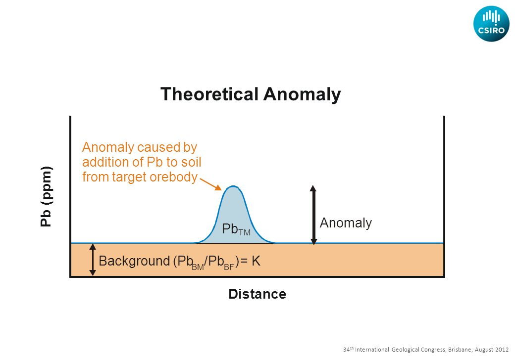 34 th International Geological Congress, Brisbane, August 2012 Theoretical Anomaly Distance P b ( p p m ) Background (Pb /Pb ) BM BF = K Anomaly Pb TM Anomaly caused by addition of Pb to soil from target orebody