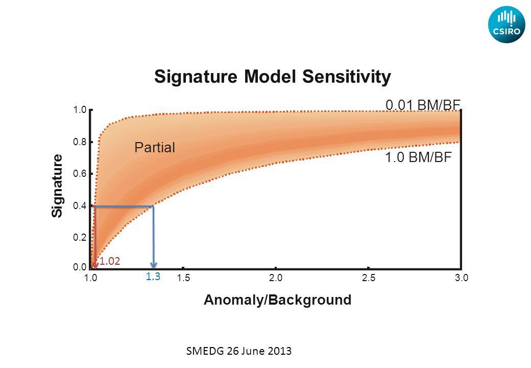3.02.52.01.51.0 0.8 0.6 0.4 0.2 0.0 Signature Model Sensitivity Anomaly/Background S i g n a t u r e Partial 1.3 1.02 SMEDG 26 June 2013