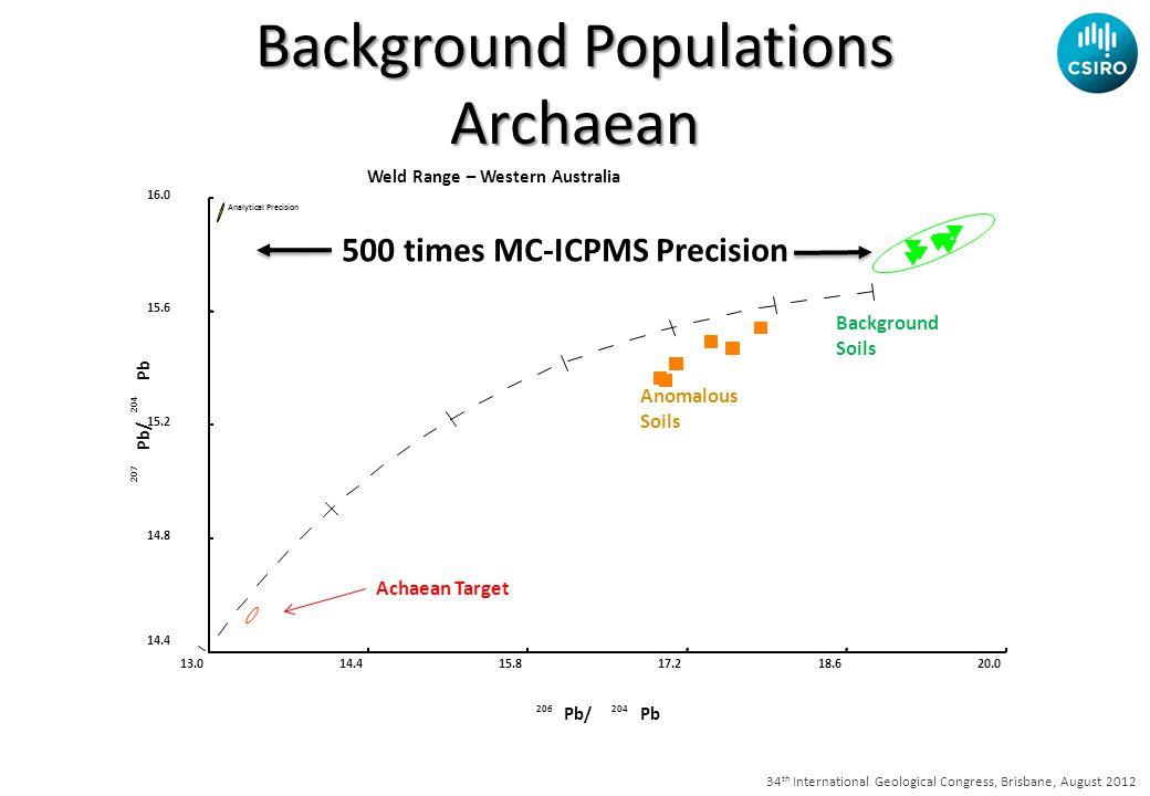 34 th International Geological Congress, Brisbane, August 2012 Weld Range – Western Australia 206204 Pb/Pb 207 204 Pb/ Pb 13.014.415.817.218.620.0 14.4 14.8 15.2 15.6 16.0 Analytical Precision Achaean Target Background Soils Anomalous Soils Background Populations Archaean 500 times MC-ICPMS Precision