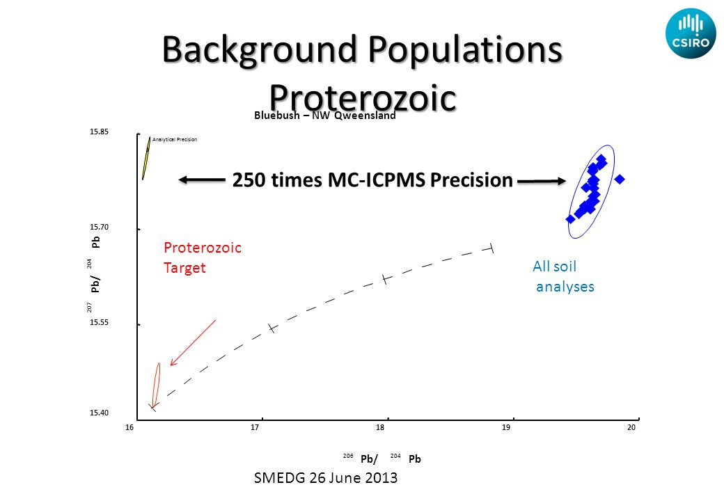 Bluebush – NW Qweensland 206204 Pb/Pb 207 204 Pb/ Pb 1617181920 15.40 15.55 15.70 15.85 Analytical Precision All soil analyses Proterozoic Target Background Populations Proterozoic SMEDG 26 June 2013 250 times MC-ICPMS Precision