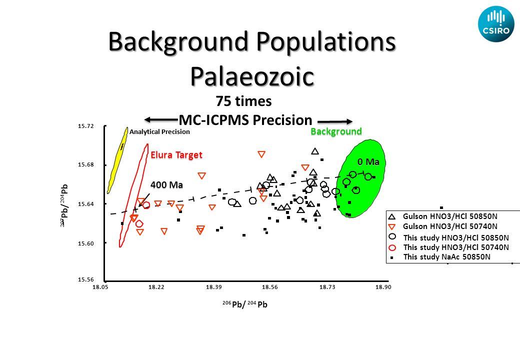 This study HNO3/HCl 50850N This study NaAc 50850N Gulson HNO3/HCl 50850N Gulson HNO3/HCl 50740N This study HNO3/HCl 50740N Background Populations Palaeozoic 75 times MC-ICPMS Precision
