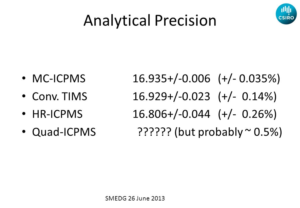 Analytical Precision MC-ICPMS 16.935+/-0.006 (+/- 0.035%) Conv.