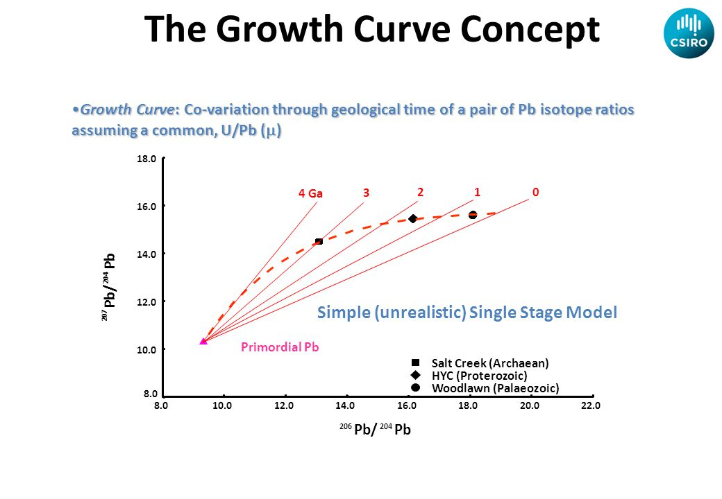 The Growth Curve Concept Simple (unrealistic) Single Stage Model Growth Curve: Co-variation through geological time of a pair of Pb isotope ratios assuming a common, U/Pb (  )Growth Curve: Co-variation through geological time of a pair of Pb isotope ratios assuming a common, U/Pb (  )