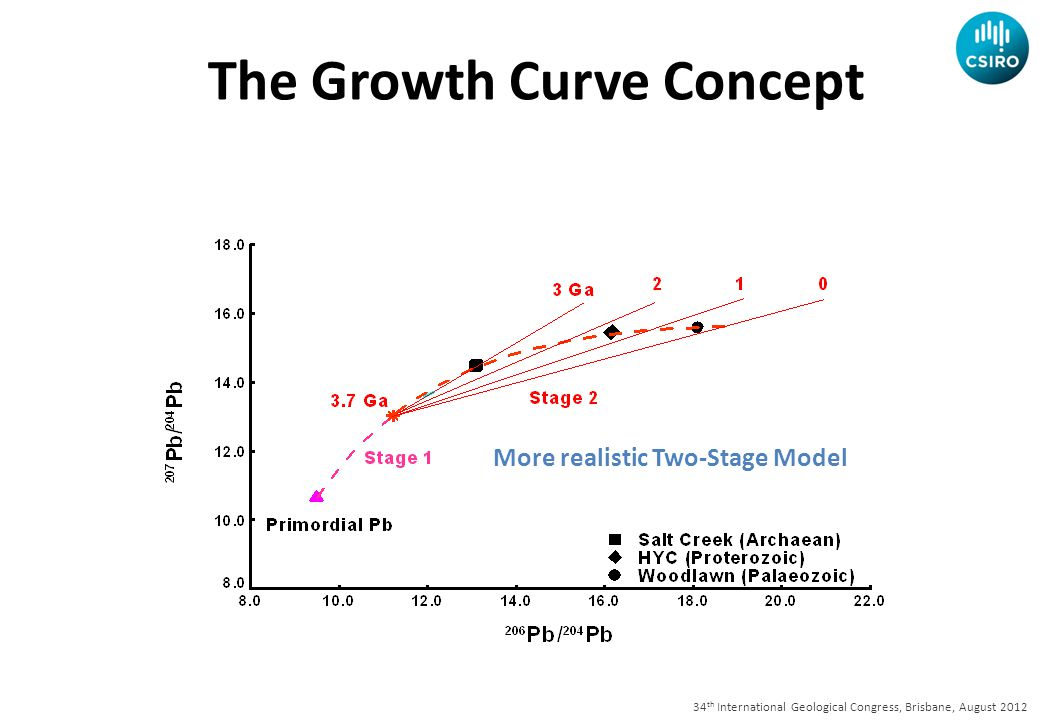 34 th International Geological Congress, Brisbane, August 2012 More realistic Two-Stage Model The Growth Curve Concept