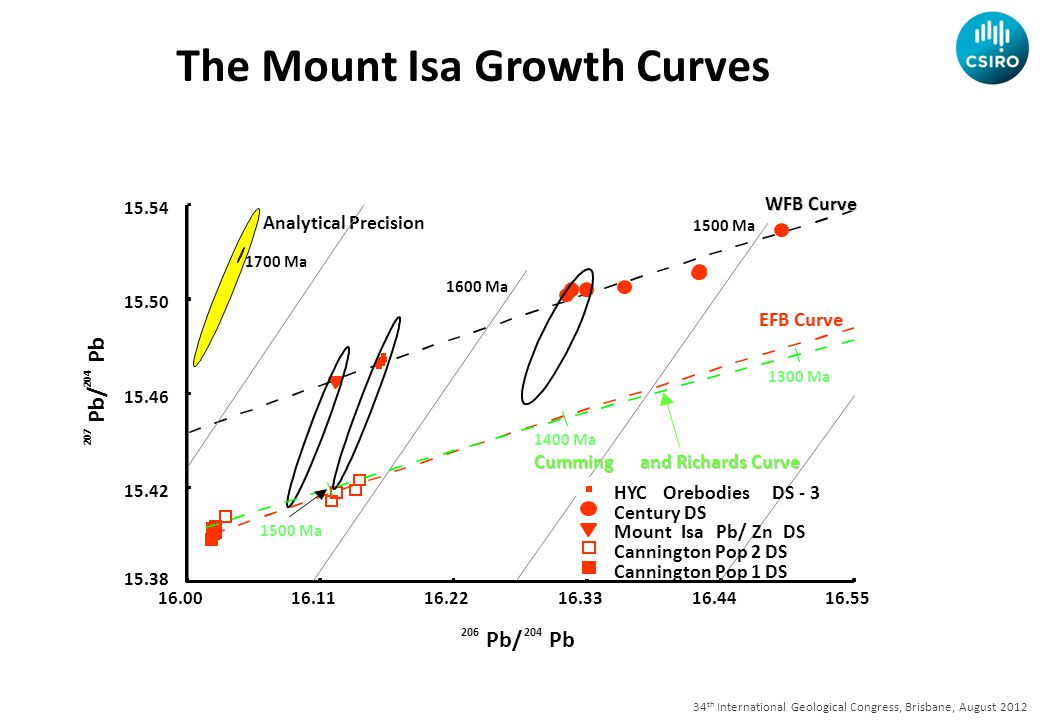 34 th International Geological Congress, Brisbane, August 2012 Pb/Pb The Mount Isa Growth Curves