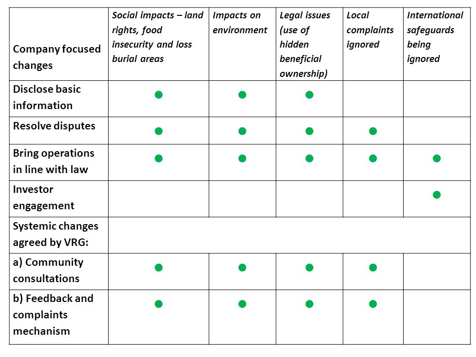 Company focused changes Social impacts – land rights, food insecurity and loss burial areas Impacts on environment Legal issues (use of hidden beneficial ownership) Local complaints ignored International safeguards being ignored Disclose basic information ●●● Resolve disputes ●●●● Bring operations in line with law ●●●●● Investor engagement ● Systemic changes agreed by VRG: a) Community consultations ●●●● b) Feedback and complaints mechanism ●●●●