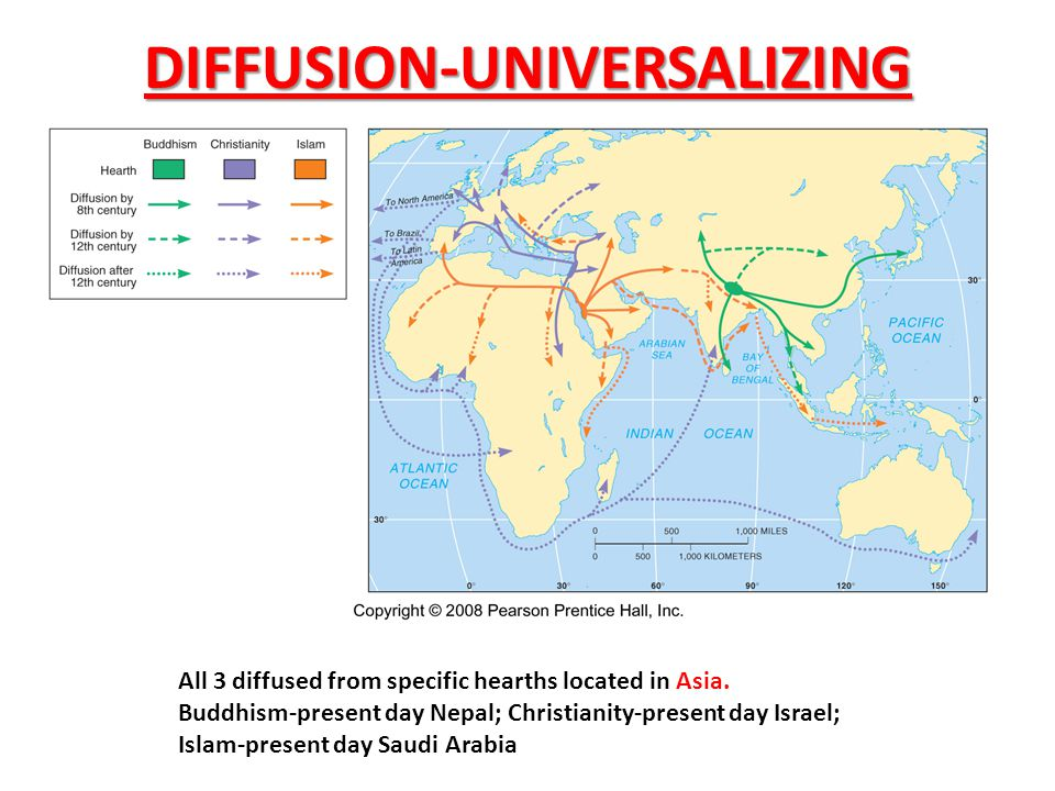 DIFFUSION-UNIVERSALIZING All 3 diffused from specific hearths located in Asia. Buddhism-present day Nepal; Christianity-present day Israel; Islam-pres