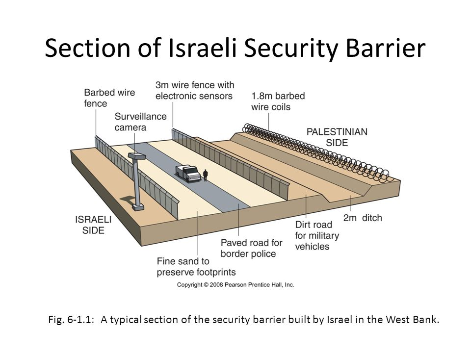 Section of Israeli Security Barrier Fig. 6-1.1: A typical section of the security barrier built by Israel in the West Bank.