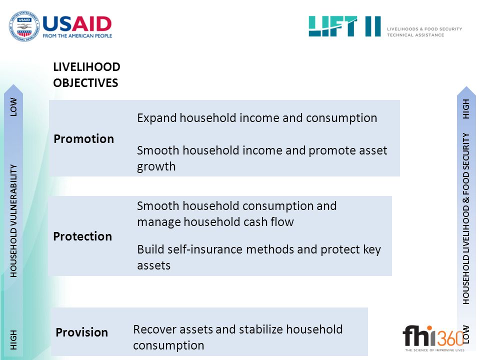 HIGH HOUSEHOLD VULNERABILITY LOW HOUSEHOLD LIVELIHOOD & FOOD SECURITY HIGH Provision Protection Promotion Expand household income and consumption Smooth household income and promote asset growth Smooth household consumption and manage household cash flow Build self-insurance methods and protect key assets Recover assets and stabilize household consumption LIVELIHOOD OBJECTIVES