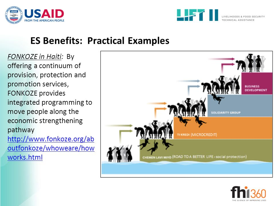 ES Benefits: Practical Examples FONKOZE in Haiti: By offering a continuum of provision, protection and promotion services, FONKOZE provides integrated programming to move people along the economic strengthening pathway http://www.fonkoze.org/ab outfonkoze/whoweare/how works.html http://www.fonkoze.org/ab outfonkoze/whoweare/how works.html