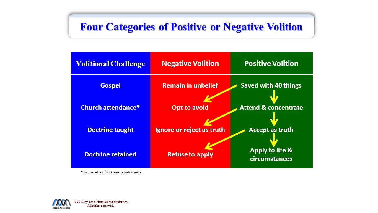 Four Categories of Positive or Negative Volition Volitional Challenge Negative VolitionPositive Volition GospelRemain in unbeliefSaved with 40 things