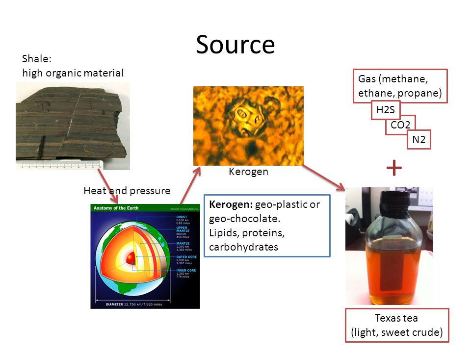 Source Heat and pressure Kerogen Kerogen: geo-plastic or geo-chocolate. Lipids, proteins, carbohydrates Gas (methane, ethane, propane) Texas tea (ligh