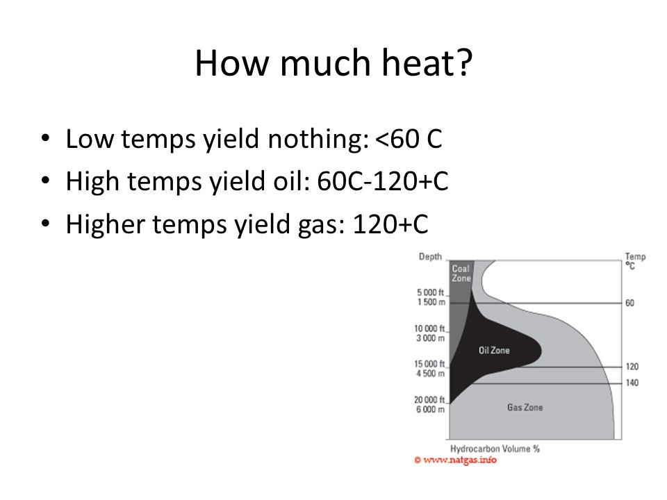How much heat? Low temps yield nothing: <60 C High temps yield oil: 60C-120+C Higher temps yield gas: 120+C