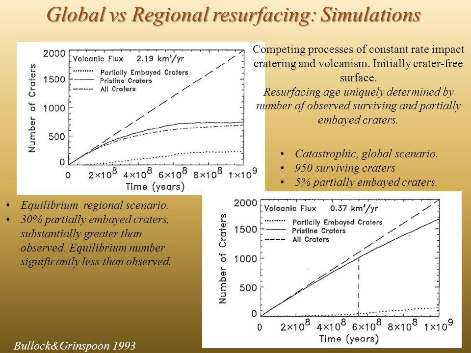 Bullock&Grinspoon 1993 Global vs Regional resurfacing: Simulations Equilibrium regional scenario.