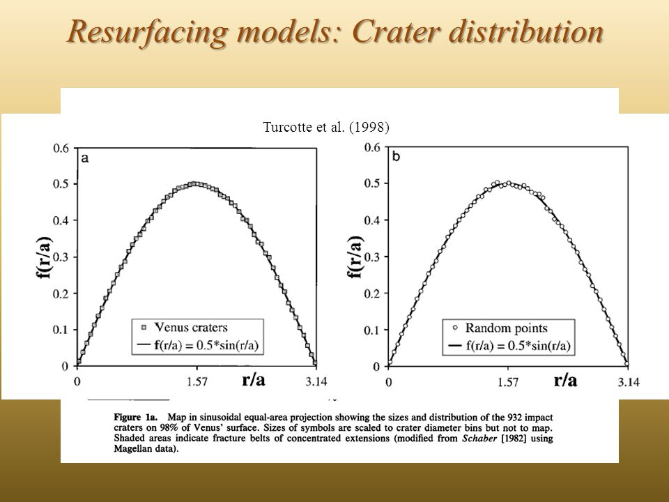 Resurfacing models: Mean surface age Crater frequencies on Venus are low compared with those on the surface of the Moon and Mars.