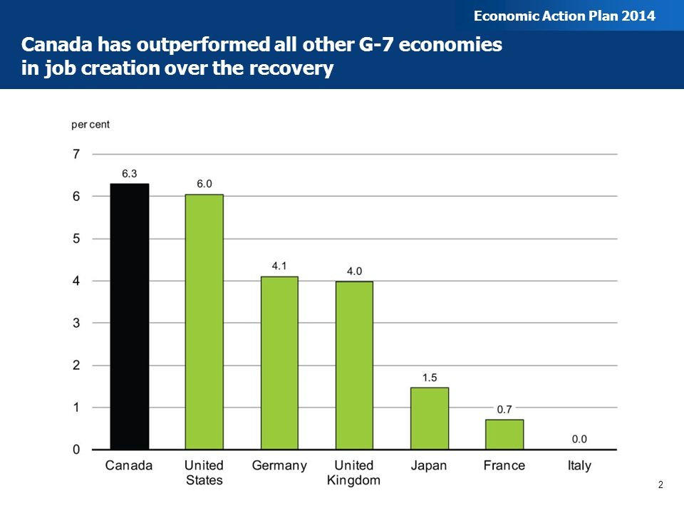 Canada has outperformed all other G-7 economies in job creation over the recovery 2 Economic Action Plan 2014