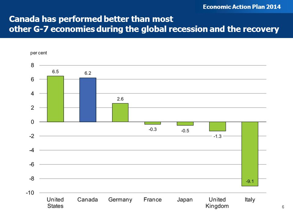 Canada has performed better than most other G-7 economies during the global recession and the recovery 6 Economic Action Plan 2014
