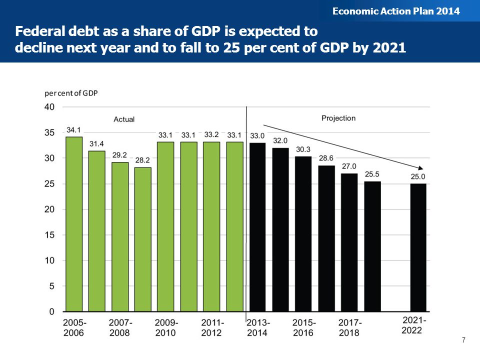 Federal debt as a share of GDP is expected to decline next year and to fall to 25 per cent of GDP by 2021 7 Economic Action Plan 2014