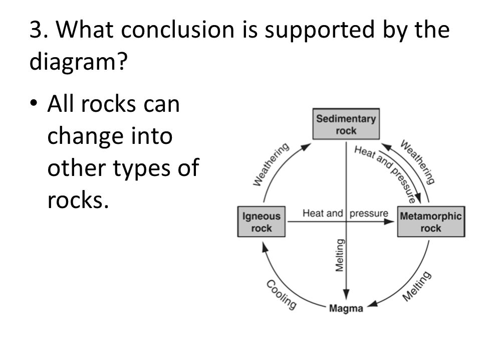 3. What conclusion is supported by the diagram All rocks can change into other types of rocks.
