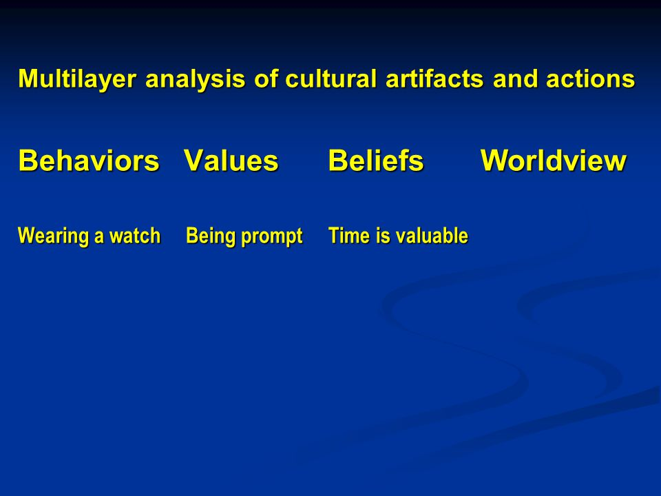Multilayer analysis of cultural artifacts and actions Behaviors Values Beliefs Worldview Wearing a watch Being prompt Time is valuable