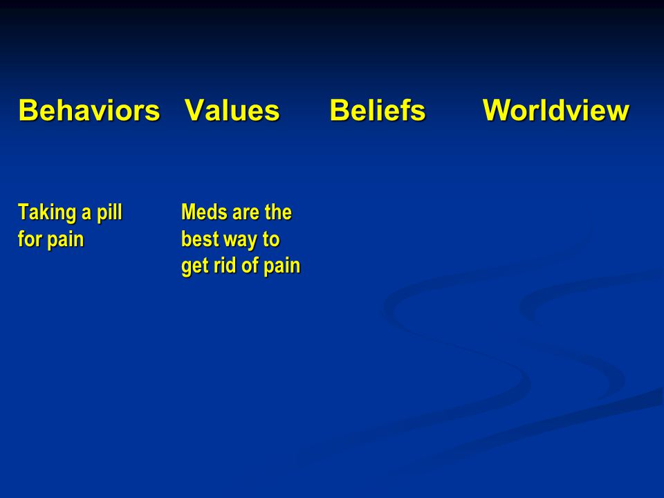 Behaviors Values Beliefs Worldview Taking a pill Meds are the for pain best way to get rid of pain
