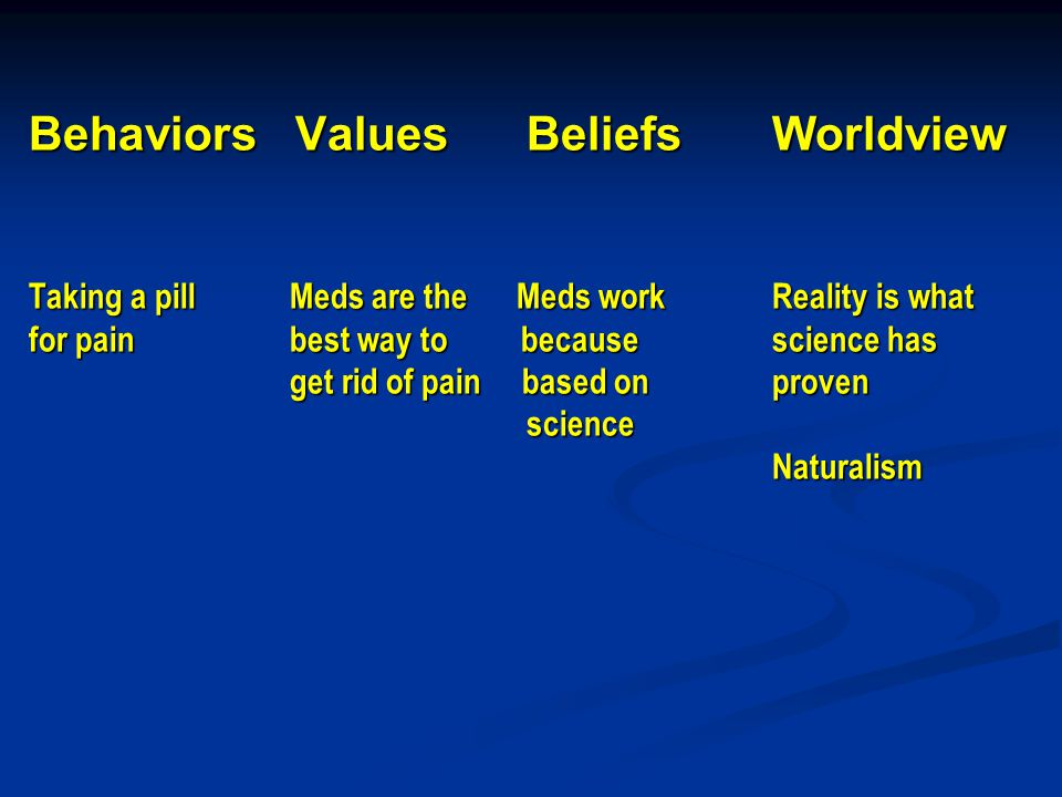 Behaviors Values Beliefs Worldview Taking a pill Meds are the Meds work Reality is what for pain best way to becausescience has get rid of pain based on proven science Naturalism