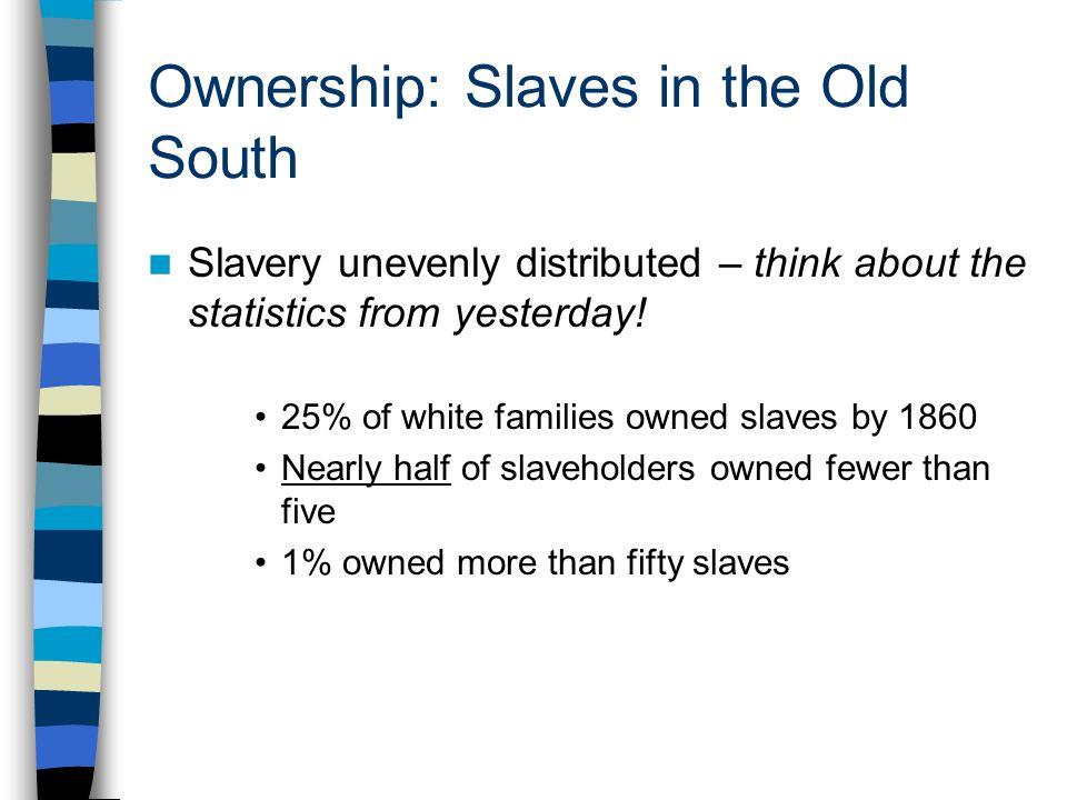 Slave- Owning Population (1860)