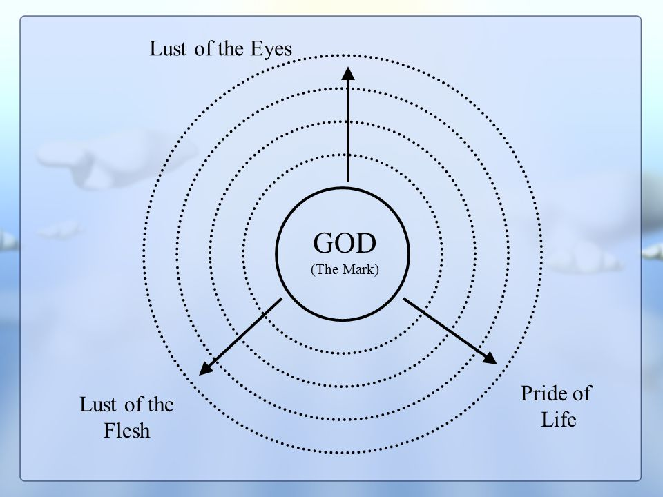 GOD (The Mark) Lust of the Eyes Pride of Life Lust of the Flesh