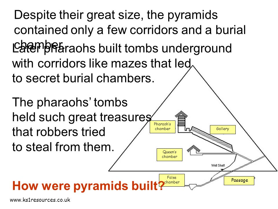 www.ks1resources.co.uk Pharaoh's chamber Gallery Queen's chamber Passage False chamber Later pharaohs built tombs underground with corridors like mazes that led to secret burial chambers.